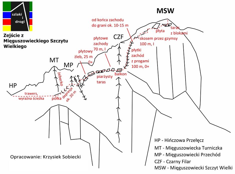 Mięguszowiecki Szczyt Wielki - zejście